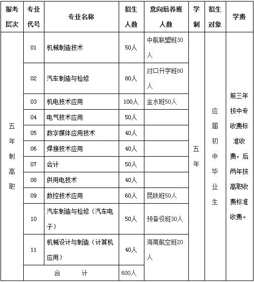 云南机电职业技术学院五年高职