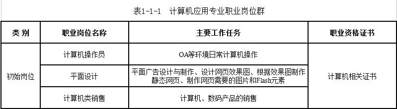 云南商务信息工程学校就业方向