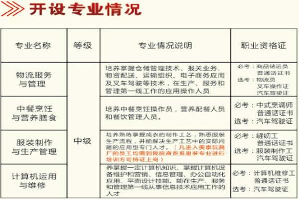 砚山县民族职业高级中学商贸系