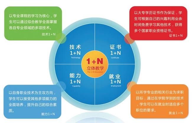 川大科技园职业技能学院1+N教学模式
