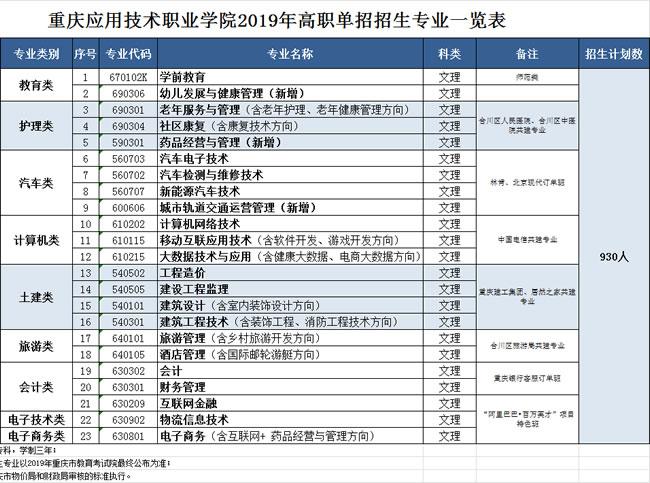 重庆应用技术职业学院单招专业