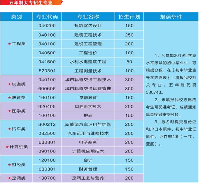 云南城市建设职业学院五年制大专招生专业