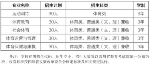 四川体育职业学院招生计划