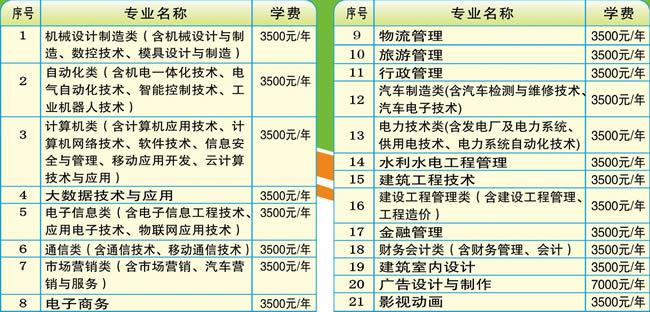 贵州电子信息职业技术学院学费