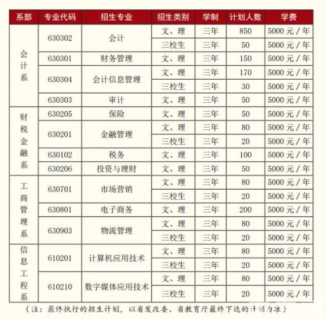 云南财经职业学院招生专业
