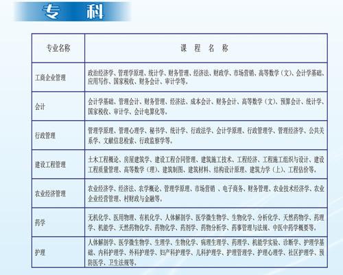 四川大学成人继续教育学院专科专业