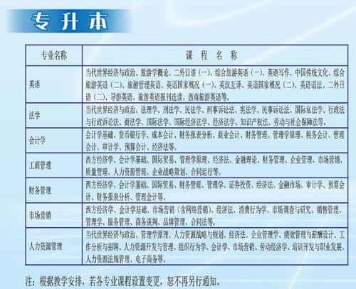 四川大学成人继续教育学院专升本专业(1)