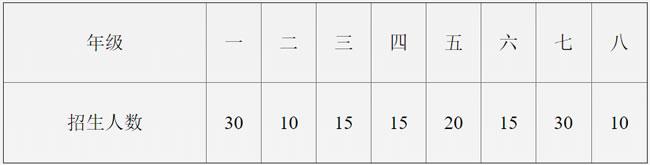 安岳九韶外国语学校招生人数