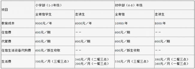 安岳九韶外国语学校学费