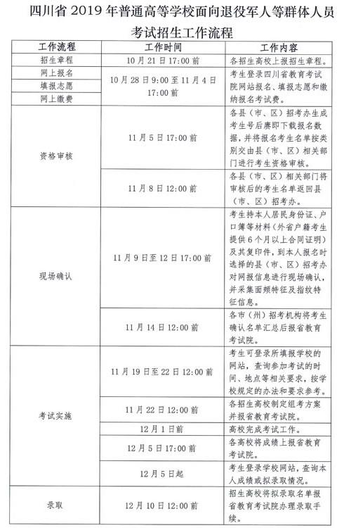 四川省2019年普通高等学校面向退役军人等群体人员考试招生工作流程
