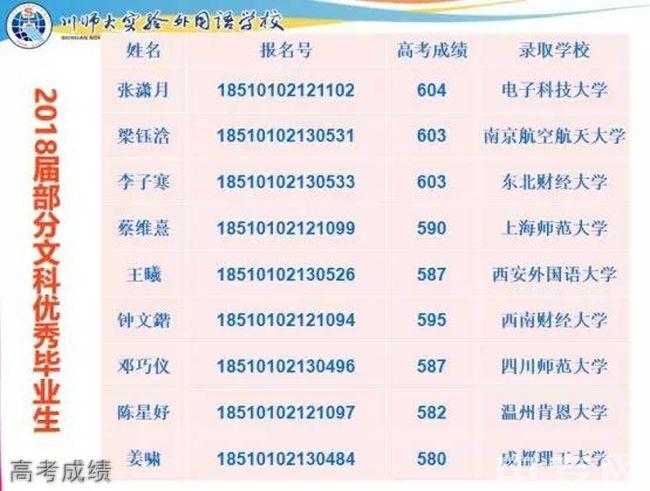 四川师范大学实验外国语学校高考成绩
