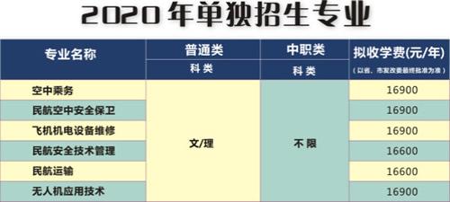 四川西南航空职业18新利网官网单招学费