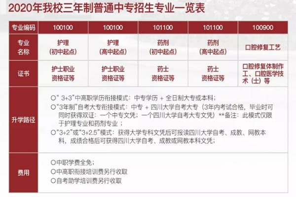四川大学附设华西卫生学校招生专业