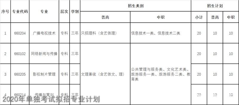 四川传媒学院2020年单独考试拟招专业计划