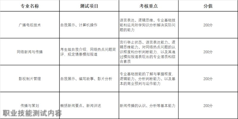 四川传媒学院职业技能测试内容