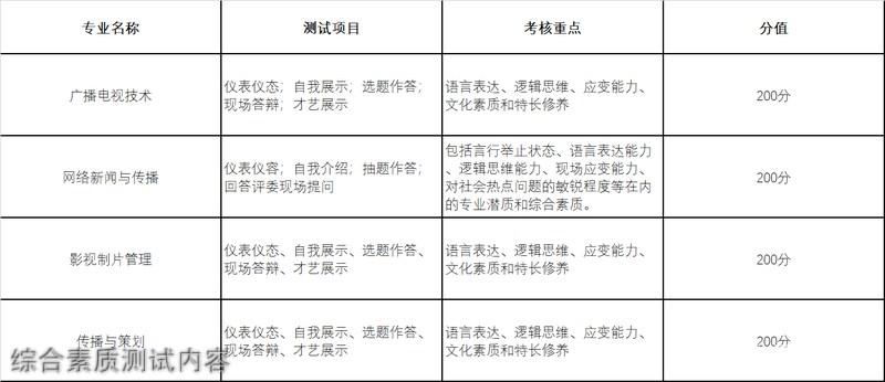 四川传媒学院综合素质测试内容