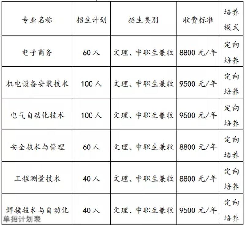 元中核职业技术学院单招计划表