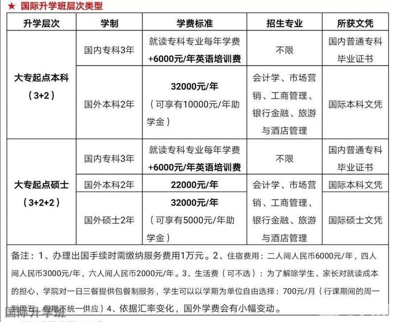 四川文化传媒职业学院国际升学班