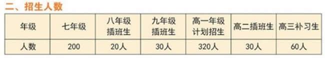 兴义市同源学校招生人数