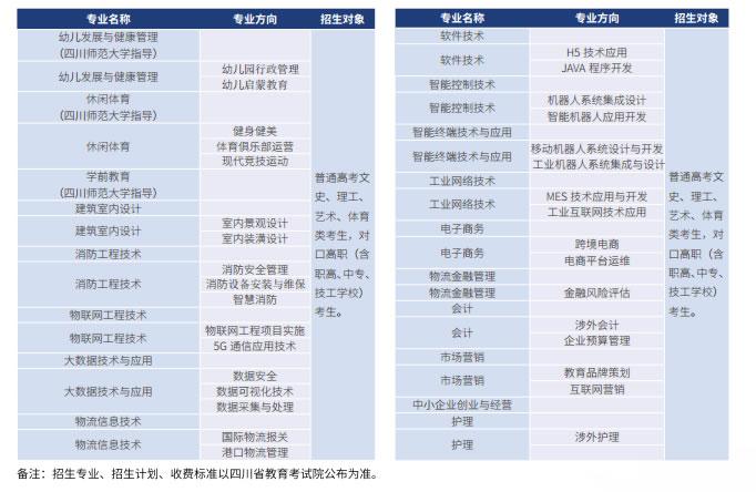 德阳科贸职业学院招生专业一览表