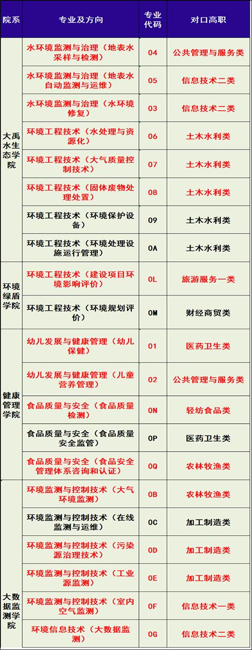 资阳环境科技职业学院招生专业