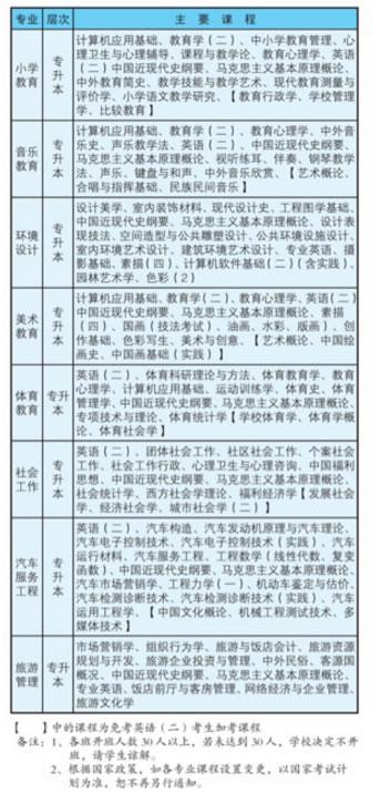 绵阳师范学院继续教育学院自考专业(1)