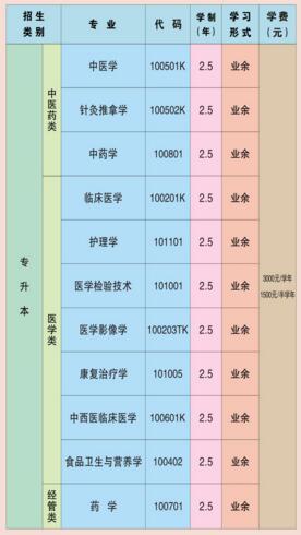 陕西中医大学专升本专业