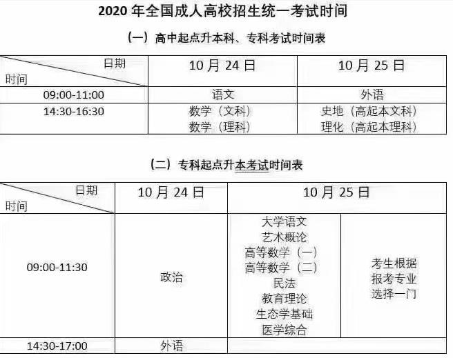 2020成人高考考试科目