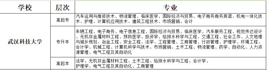 武汉科技大学学校专业