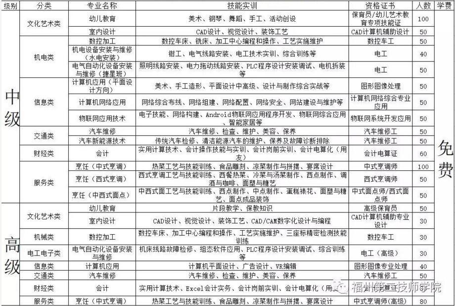 福州第二技师学院专业介绍